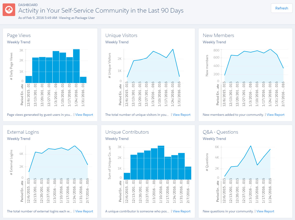 Winter '19 Salesforce Community Management Package for Communities with  Chatter