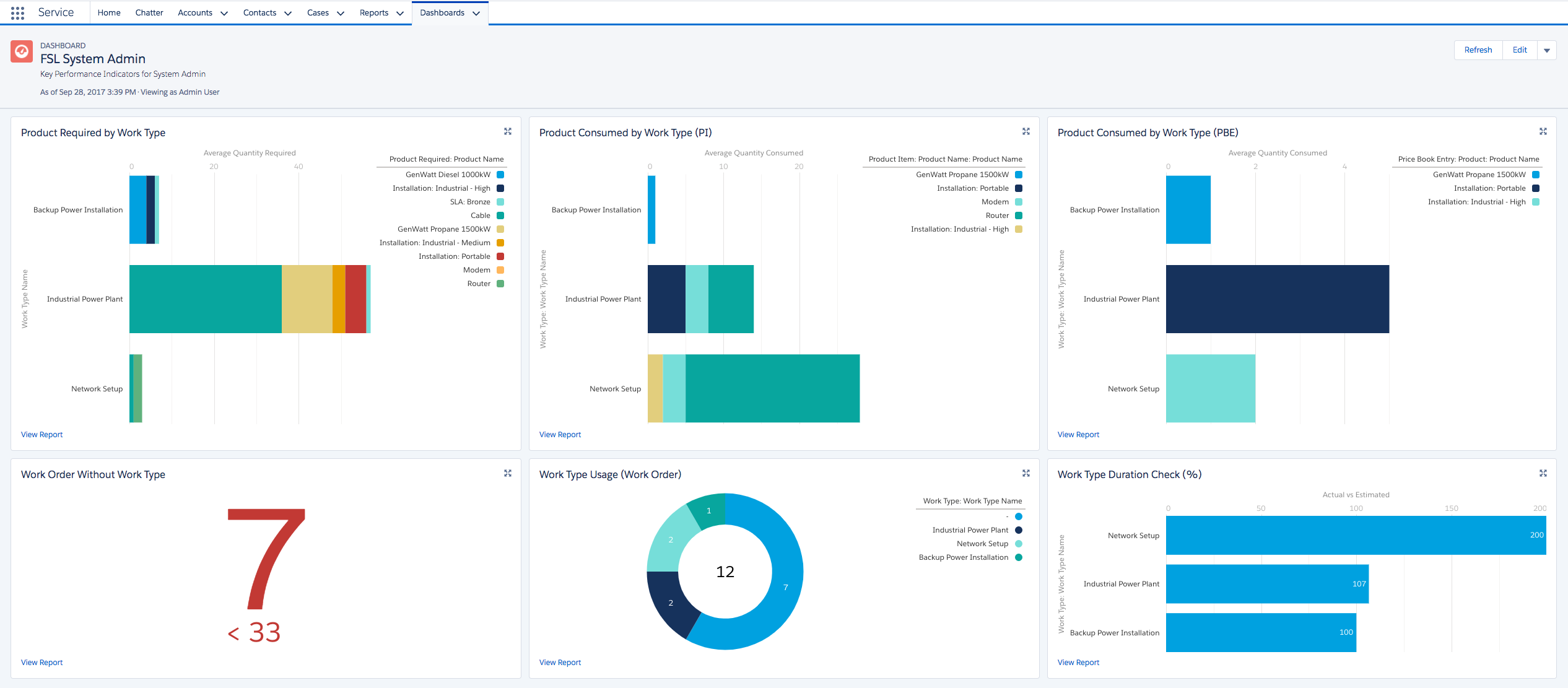 Field Service Dashboards - Salesforce Labs - AppExchange