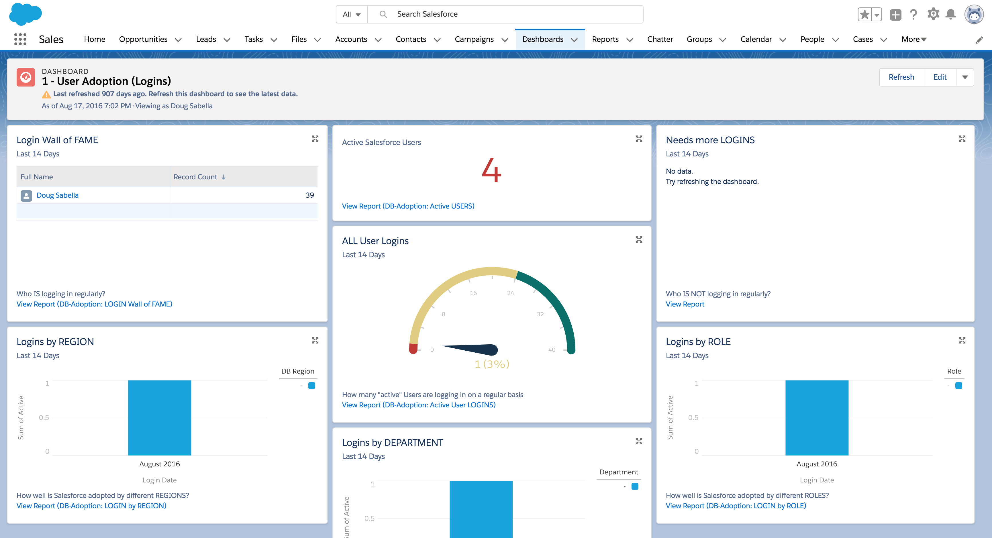 Salesforce Adoption Dashboards